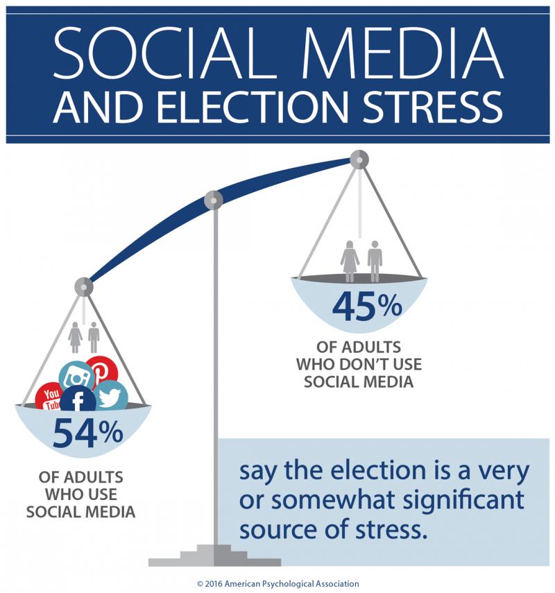 社群媒體使用者更容易感受到大選帶來的壓力(APA)