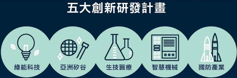 五大創新產業新研發計畫。透過以「創新、就業、分配」為核心的經濟發展新模式,從北到南打造五個產業創新生態系。(取自ContactTaiwan)