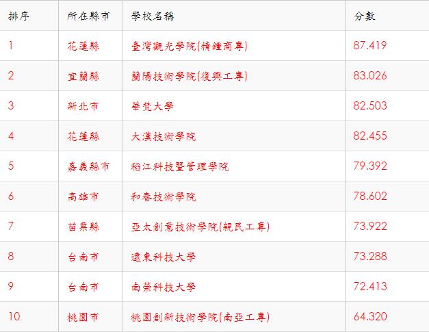 「台灣大學排名網」用簡單的模型算出哪些大學已經開始「拉警報」,最危險的學校是「台灣觀光學院」。(取自台灣大學排名網)