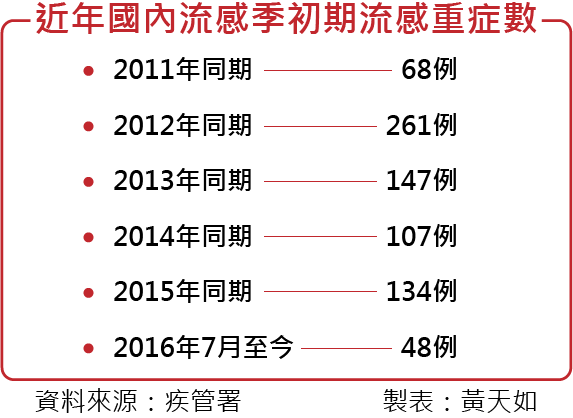 20161021-smg0035-近年國內流感季初期流感重症數。(風傳媒製表)