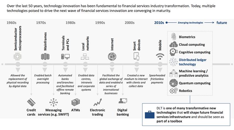 二戰後的資訊科技發展里程碑都伴隨著金融服務模式的改變,(來源:World Economic Forum/作者提供)