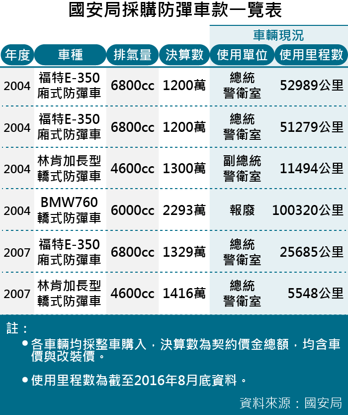 20161026-SMG0035-001-國安局採購防彈車款一覽表