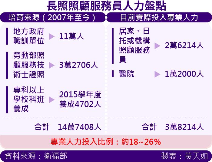 20161027-SMG00035-長照照顧服務員人力盤點.png