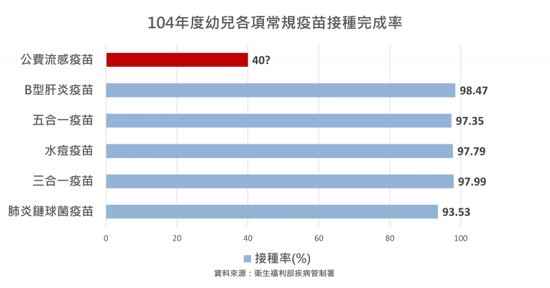 104年度幼兒各項常規疫苗接種完成率。(圖/古彥男醫師提供)