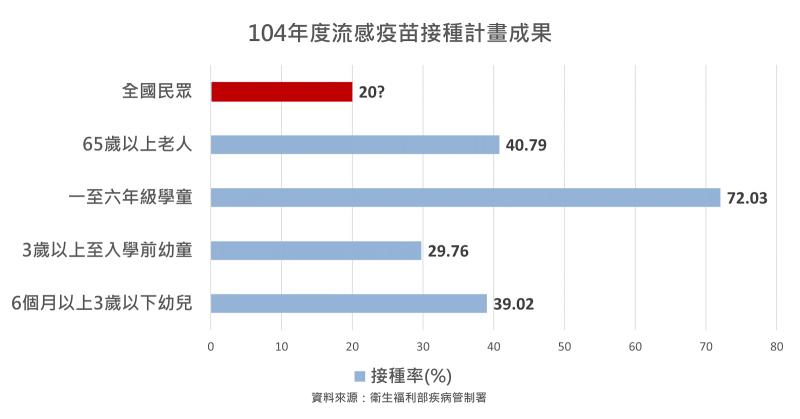104年度流感疫苗接種計畫成果。(圖/古彥男醫師提供)