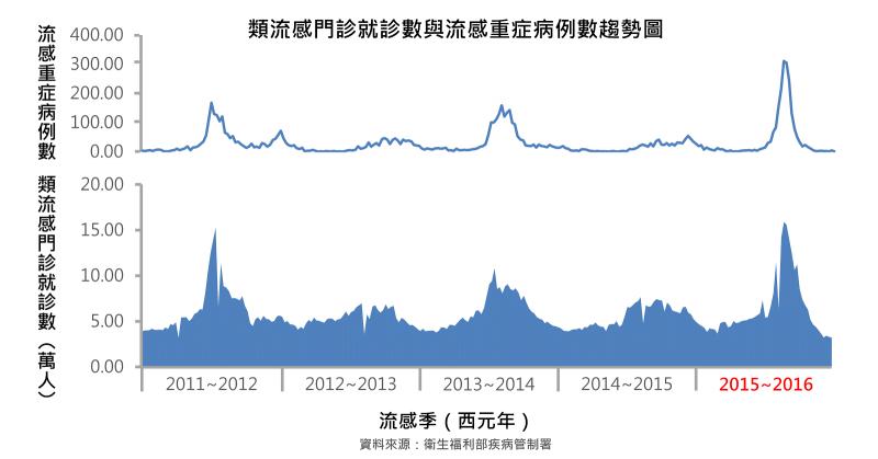 類流感門ˋ診就診數與流感重症病例數趨勢圖。(圖/古彥男醫師提供)
