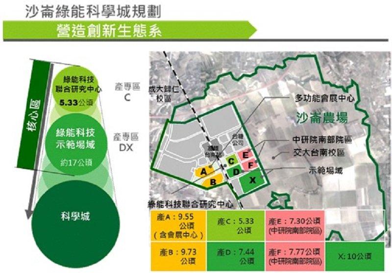 行政院綠能推動計畫。