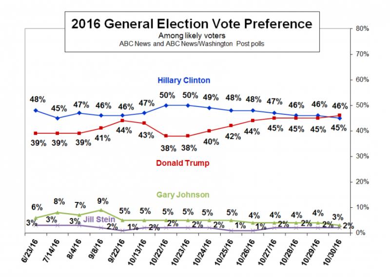 受電郵風波影響,川普民調(紅線)自5月後首次超越希拉蕊。(圖/ABC民調報告)