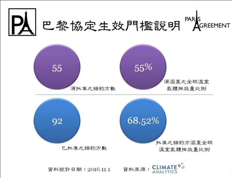 共有92個締約國批准巴黎協定,且其排放量占比高達68.52%(TAISE)