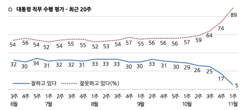 南韓蓋洛普的民調顯示,南韓民眾對朴槿惠的支持度只剩5%(不支持度為89%)。(翻攝官網)