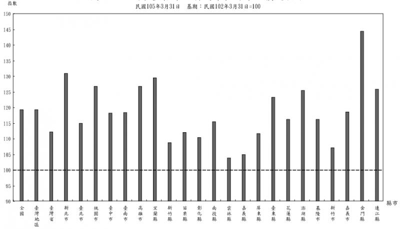 全國各直轄市、(縣)市都市地價總指數(取自內政部地政司)