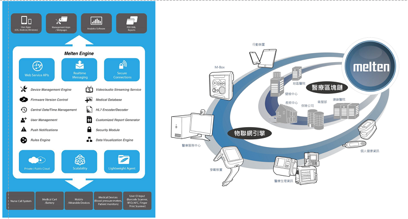 Melten的醫療物聯網平台。