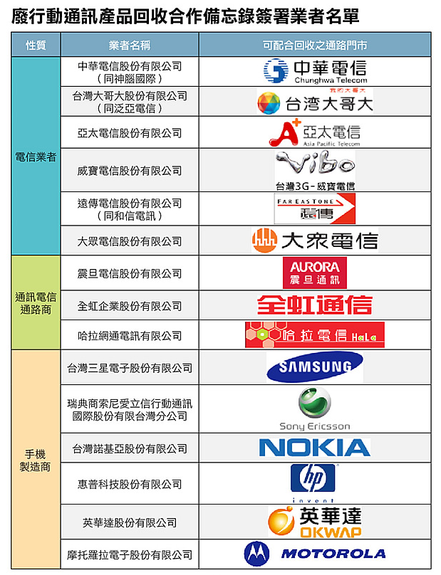 廢行動通訊產品回收合作備忘錄簽署業者名單(取自環保署)