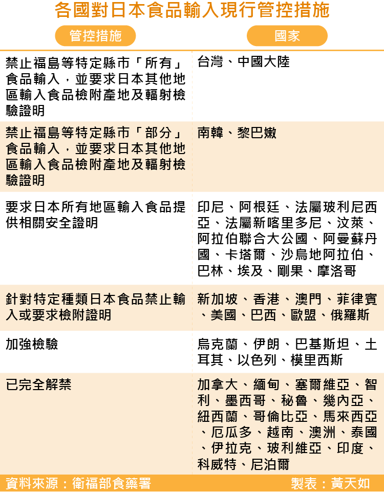 20161111smgg0035-各國對日本食品輸入現行管控措施、福島