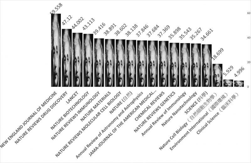 《自然細胞生物學》影響係數18.699遠高於《國際環境》的5.929。(劉任昌提供)