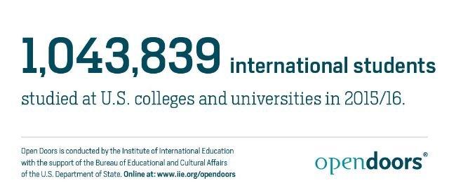 2015至2016學年美國大學院校的國際學生人數首次突破百萬。(國際教育學院官網)