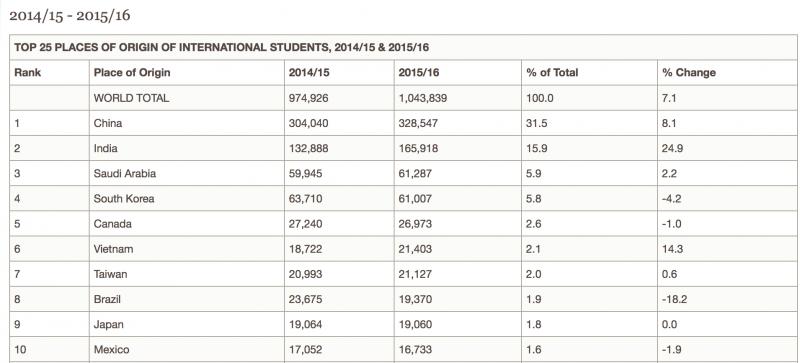 在美國的國際學生中,台灣留學生的人數名列第七。(國際教育學院官網)