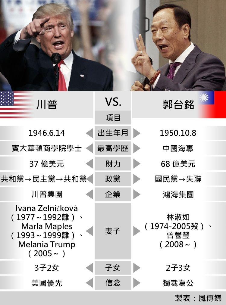 川普vs.郭台銘