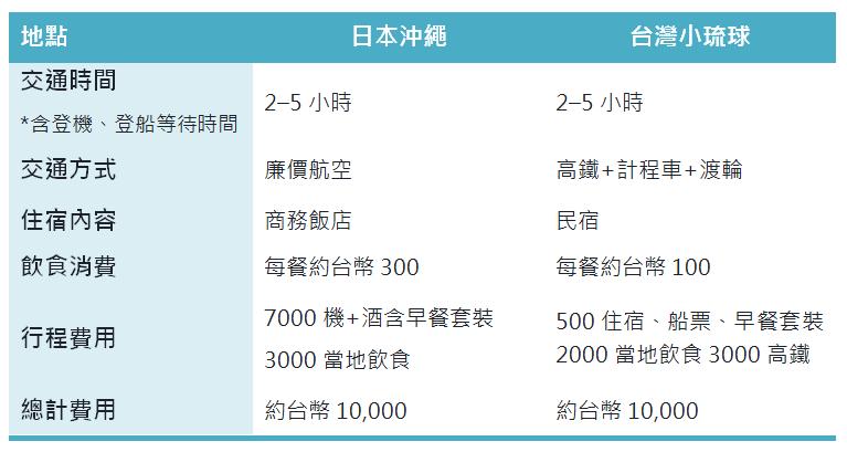 沖繩v.s小琉球,四天三夜自由行超級比一比(上表不包含個人消費及活動行程費用,僅以基本的吃、住、交通做比較;資料為作者提供)