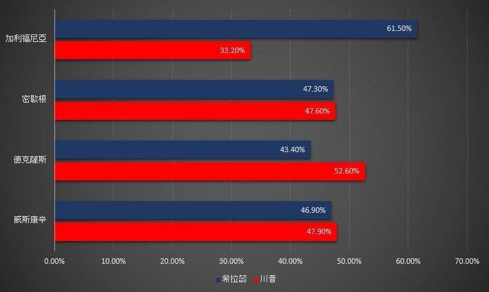 NBA球隊管理層或教練有反川普傾向,其所屬州份在大選選票分布。(資料來源:politico.com,作者提供)