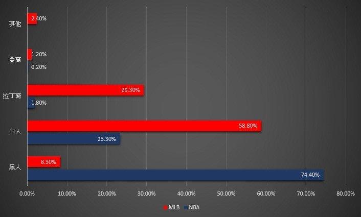二○一五年NBA及MLB人種分布。(資料來源:UCF, Manfred,作者提供)