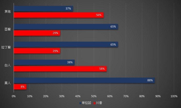 大選票站民調。(資料來源:The New York Times,作者提供)