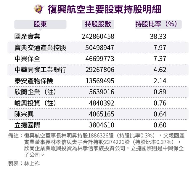 20161122-SMG0034-E02-復興航空主要股東持股明細-01.png