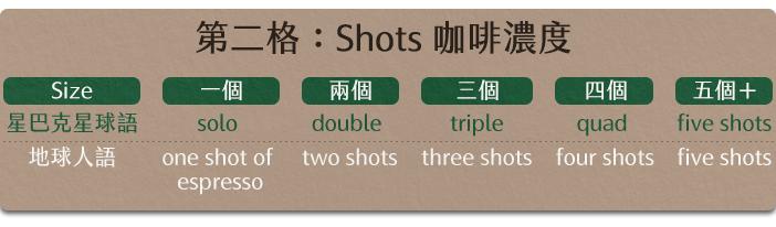 20161122-Y4-第二格:Shots 咖啡濃度