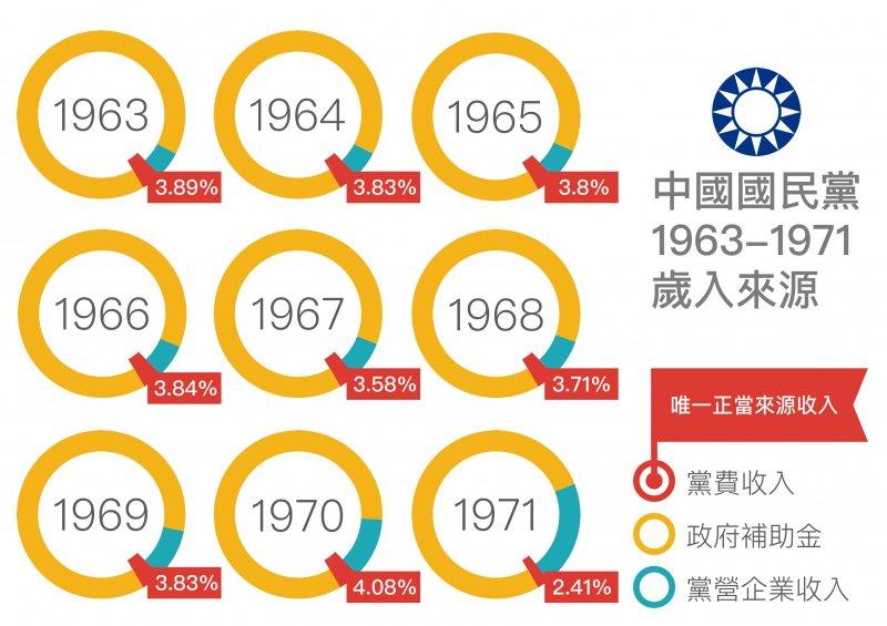 中國國民黨1963-1971歲入來源(黨產會)