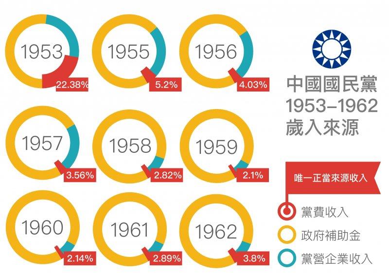 中國國民黨1953-1962歲入來源(黨產會)