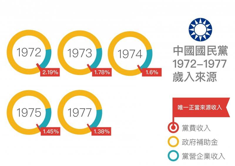 中國國民黨1972-1977歲入來源(黨產會)