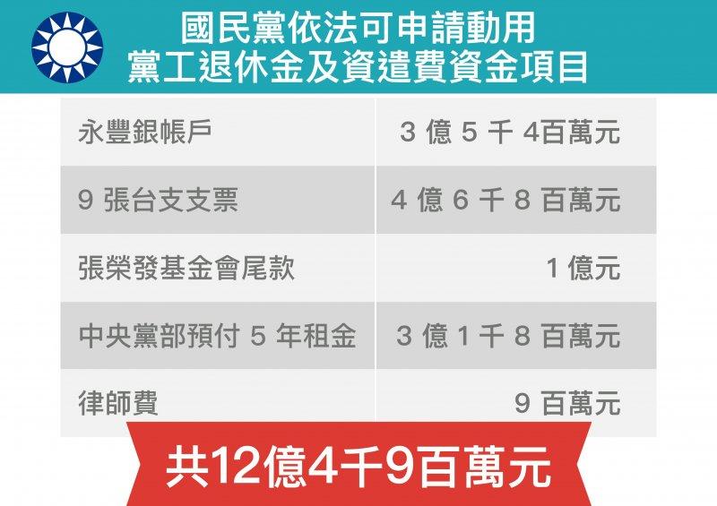 中國國民黨依法可申請動用黨工退休金及資遣費資金項目(黨產會)