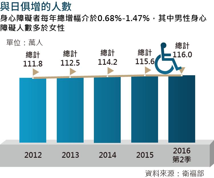 20161110-SMG0035-風數據/身心障礙專題。與日俱增的人數。切割圖3