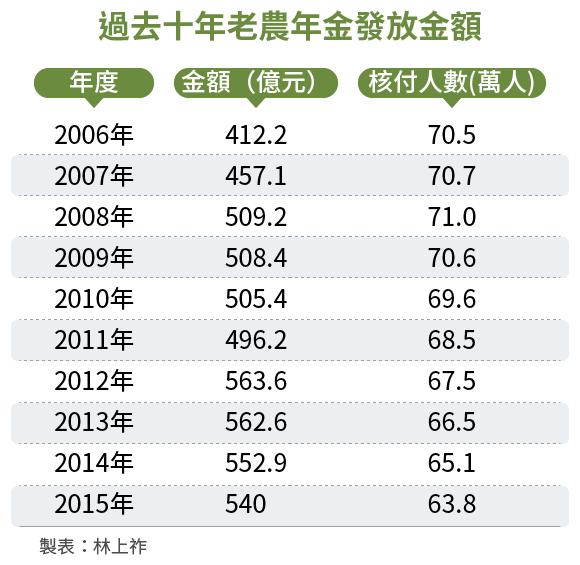 20161128-SMG0034-E02-過去十年老農年金發放金額