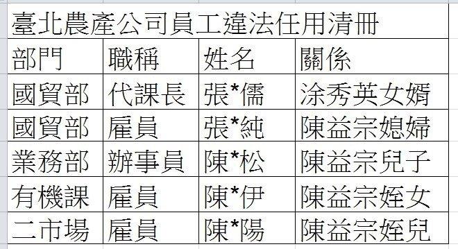 2016-11-28-台北農產公司員工違法任用清冊-梁文傑提供