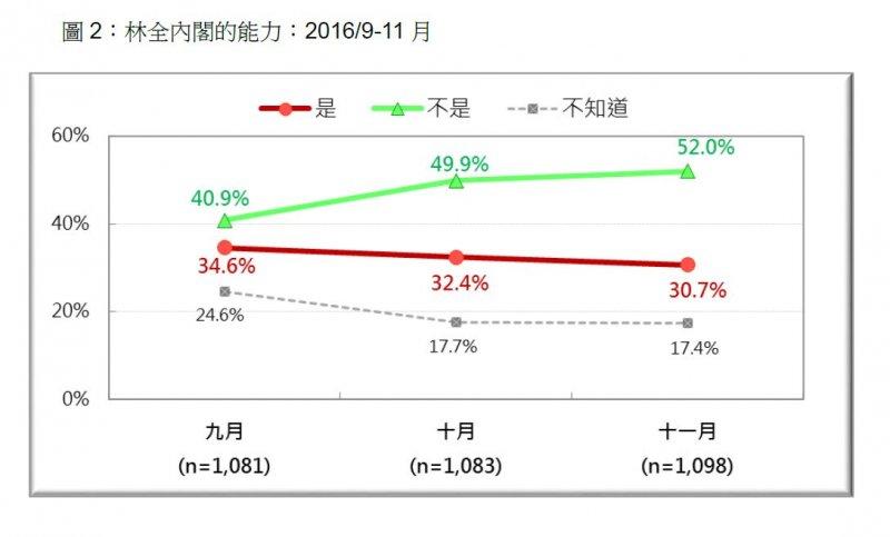 2016-11-28-林全內閣的能力2016年9至11月-台灣民意基金會提供