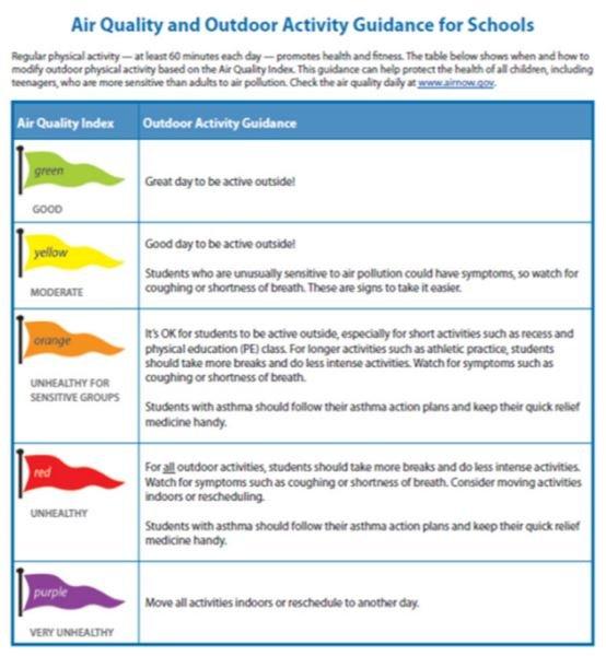 學校空污旗與活動建議。 (旗幟顏色與圖二空氣品質指標AQI細懸浮微粒PM2.5濃度對照)(高志文提供)