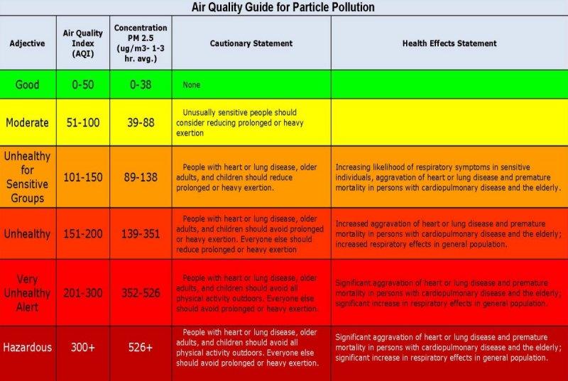 空氣品質指標AQI細懸浮微粒PM2.5濃度對照及健康警示,其中PM2.5達89微克起以黃色(旗幟)警示。(高志文提供)