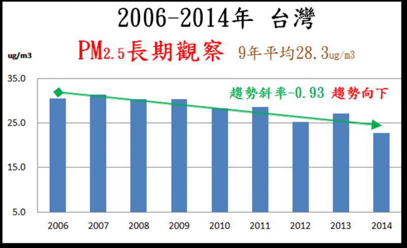 台灣PM2.5長期觀察表。(高偉志提供)