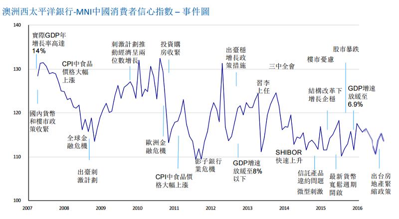 中國十一月消費者信心指數滑落到八月來最低。