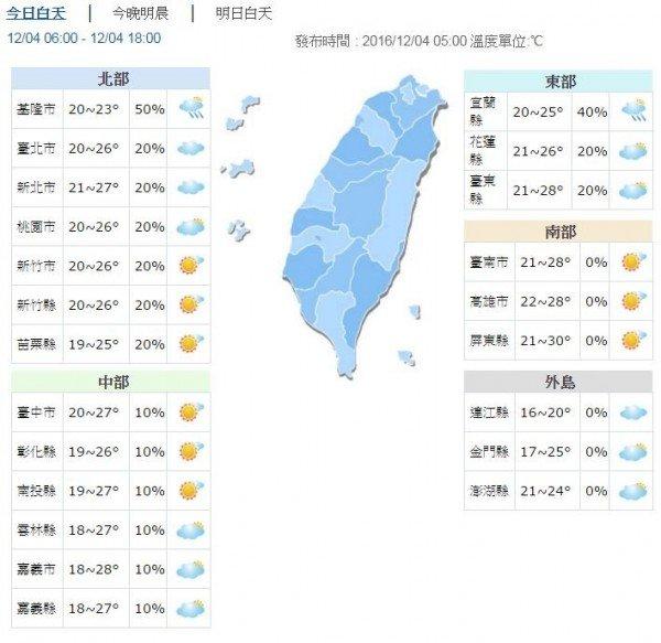 根據中央氣象局預報資料顯示,今日全台為多雲到晴的穩定天氣。(中央氣象局)