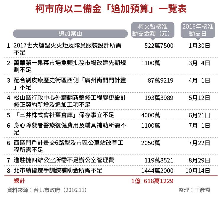 20161206-SMG0034-oE01-柯市府以二備金「追加預算」一覽表
