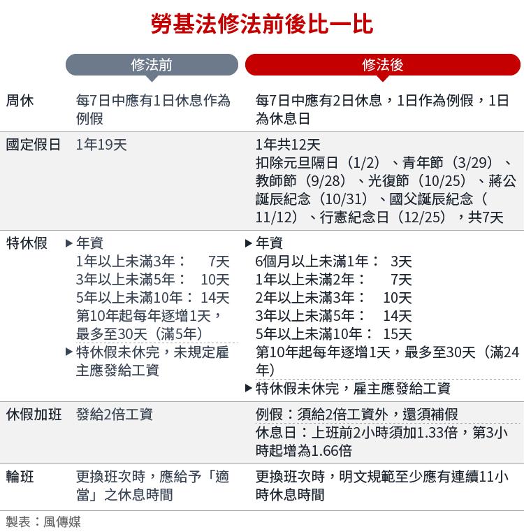 20161207-SMG0034-E01-勞基法修法前後比一比-01.png