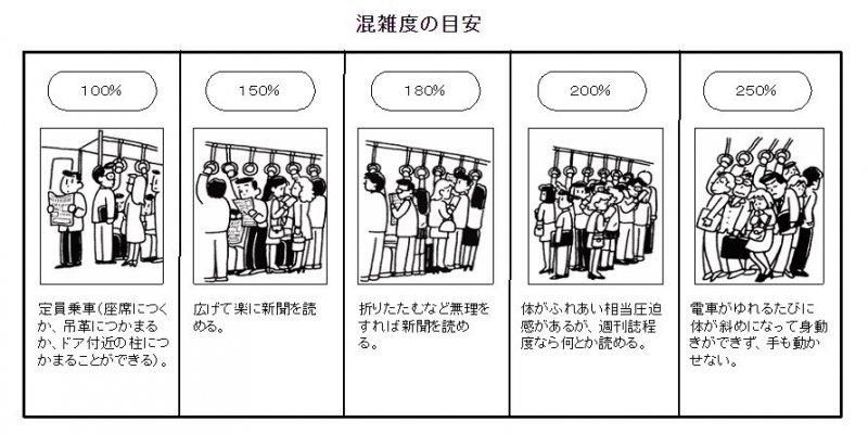 日本國土交通省繪製的列車擁擠程度示意圖。(翻攝官網)