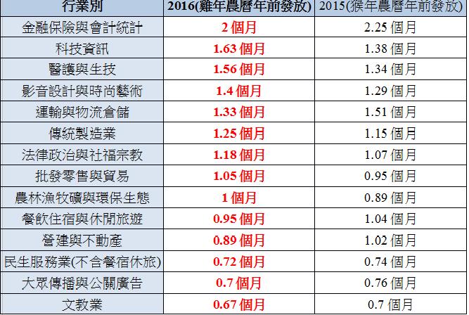 年終獎金交叉分析(平均1.22個月)