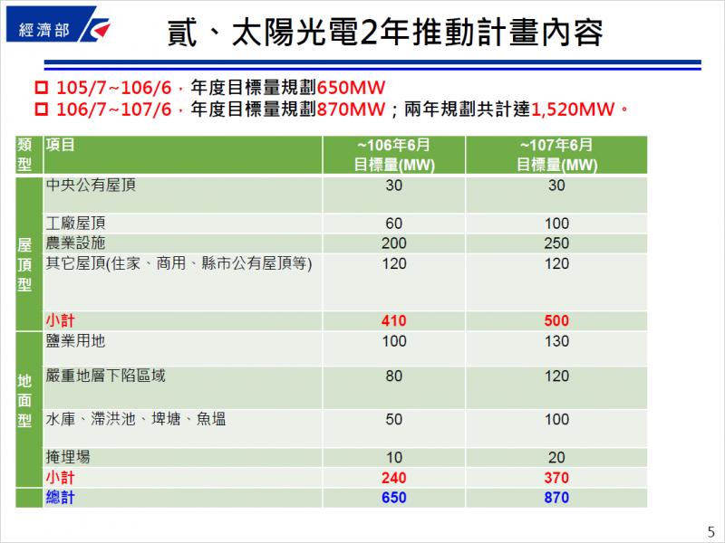 表一:太陽能年推動計畫內容 (作者提供)