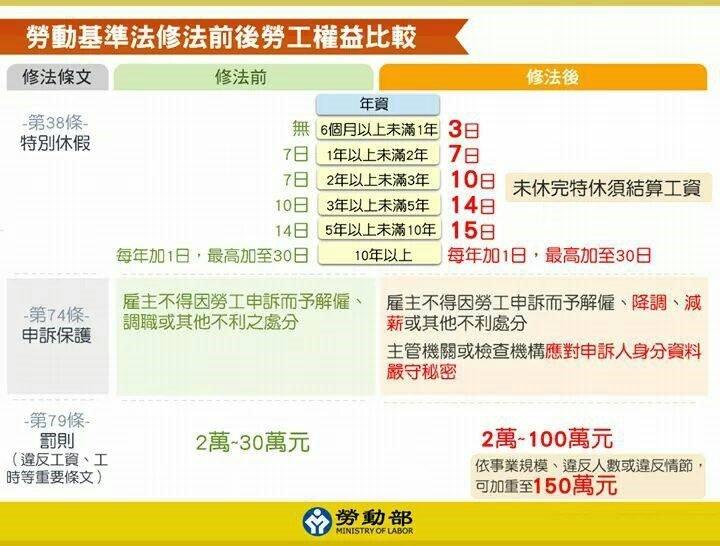 勞動基準法修法前後勞工權益比較圖一(取自新竹市政府)