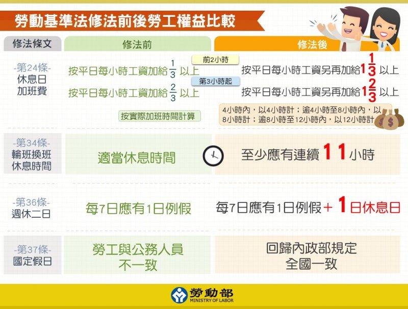 勞動基準法修法前後勞工權益比較圖二(取自新竹市政府)