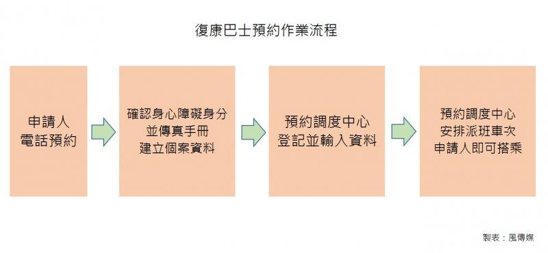 台中市政府貼心規劃復康巴士,身障人士也能一起同樂High翻跨年夜。