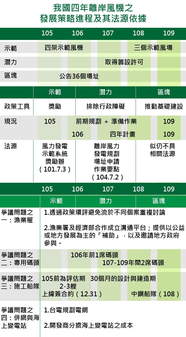 20161223-smg0035-我國四年離岸風機之發展策略進程及其法源依據-01.png